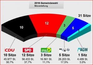 WOH_Kommunalwahl_Ergebnis_Sitze_GRÜNE